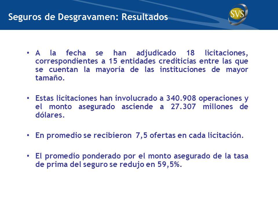 Seguros de Desgravamen: Resultados A la fecha se han adjudicado 18 licitaciones, correspondientes a 15 entidades crediticias entre las que se cuentan