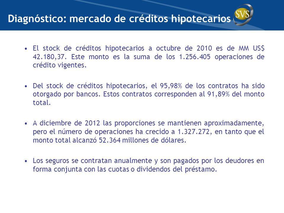 El stock de créditos hipotecarios a octubre de 2010 es de MM US$ 42.180,37. Este monto es la suma de los 1.256.405 operaciones de crédito vigentes. De