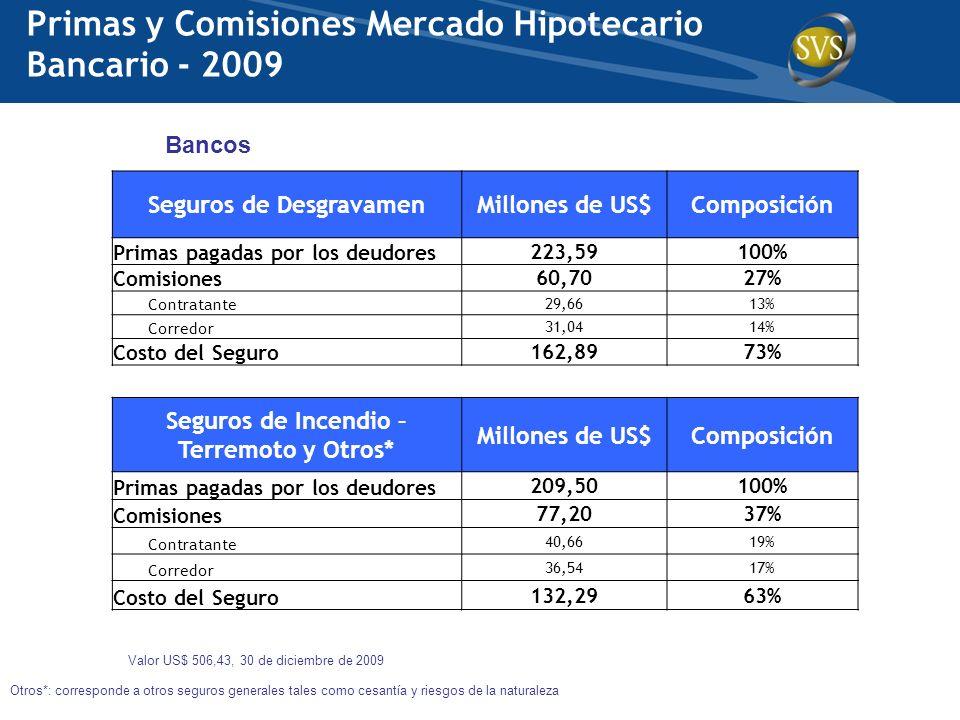 Valor US$ 506,43, 30 de diciembre de 2009 Bancos Primas y Comisiones Mercado Hipotecario Bancario - 2009 Seguros de DesgravamenMillones de US$Composic