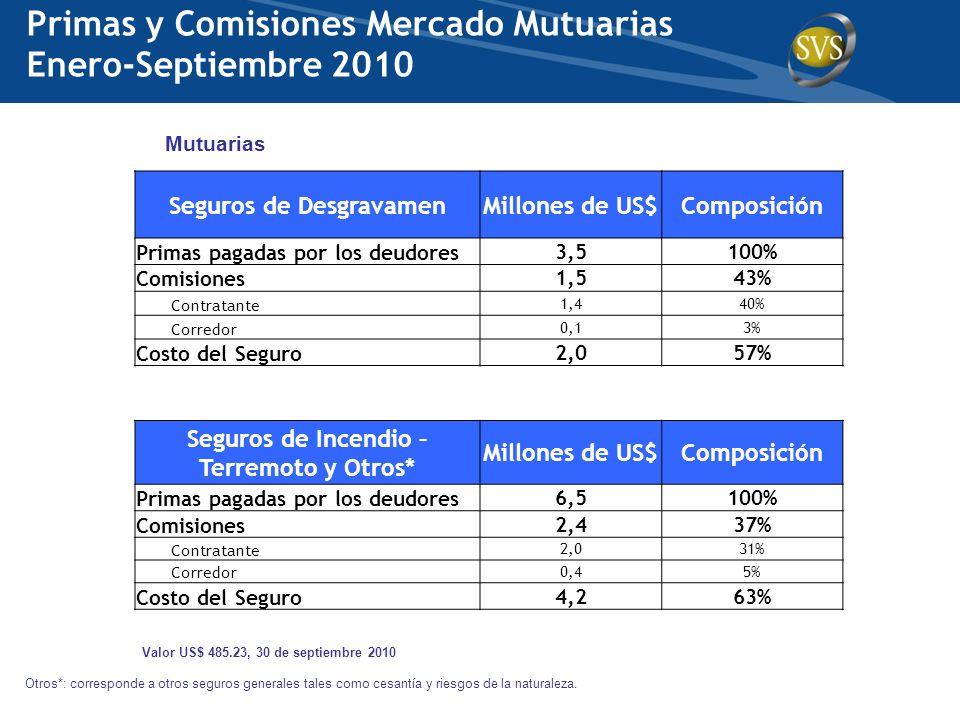 Valor US$ 485.23, 30 de septiembre 2010 Mutuarias Primas y Comisiones Mercado Mutuarias Enero-Septiembre 2010 Seguros de DesgravamenMillones de US$Com