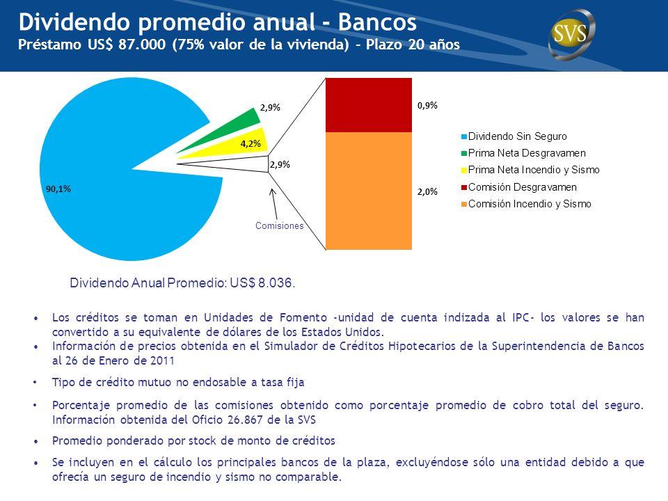 Dividendo promedio anual - Bancos Préstamo US$ 87.000 (75% valor de la vivienda) - Plazo 20 años Los créditos se toman en Unidades de Fomento -unidad