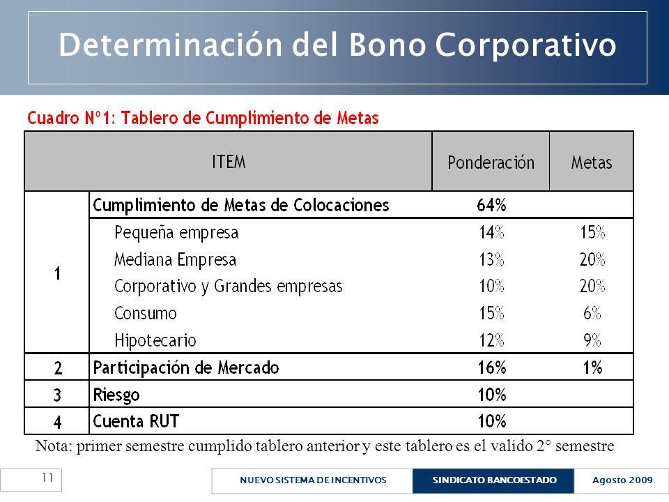 NUEVO SISTEMA DE INCENTIVOSSINDICATO BANCOESTADOAgosto 2009 11 Determinación del Bono Corporativo Nota: primer semestre cumplido tablero anterior y es