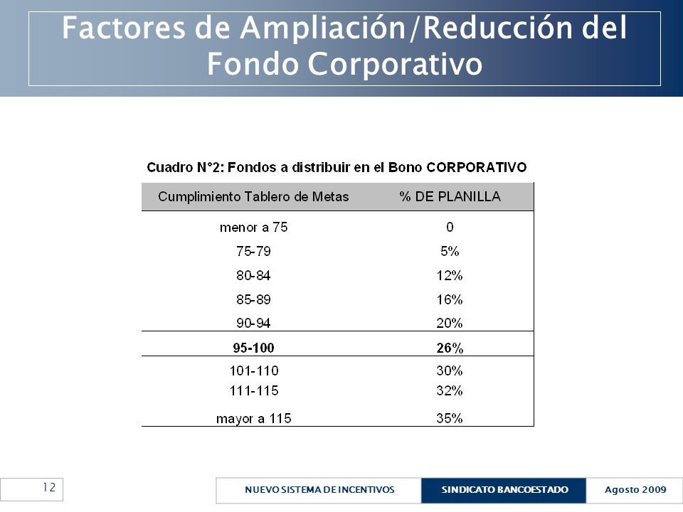 NUEVO SISTEMA DE INCENTIVOSSINDICATO BANCOESTADOAgosto 2009 12 Factores de Ampliación/Reducción del Fondo Corporativo