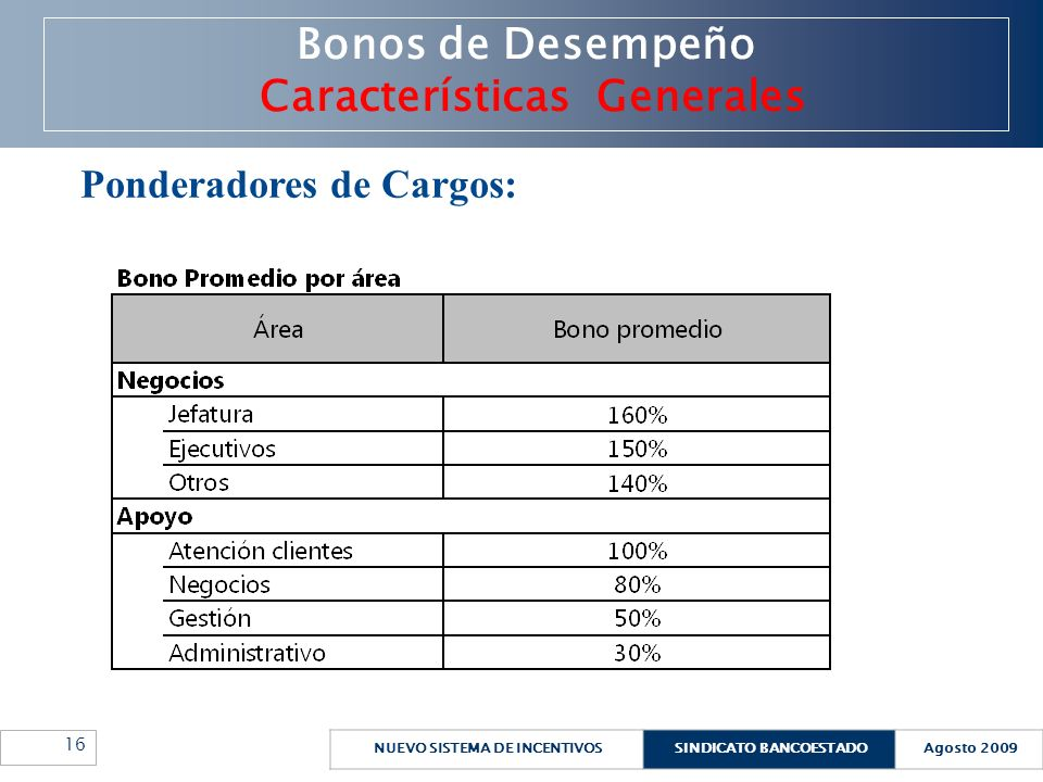 NUEVO SISTEMA DE INCENTIVOSSINDICATO BANCOESTADOAgosto 2009 16 Bonos de Desempeño Características Generales Ponderadores de Cargos: