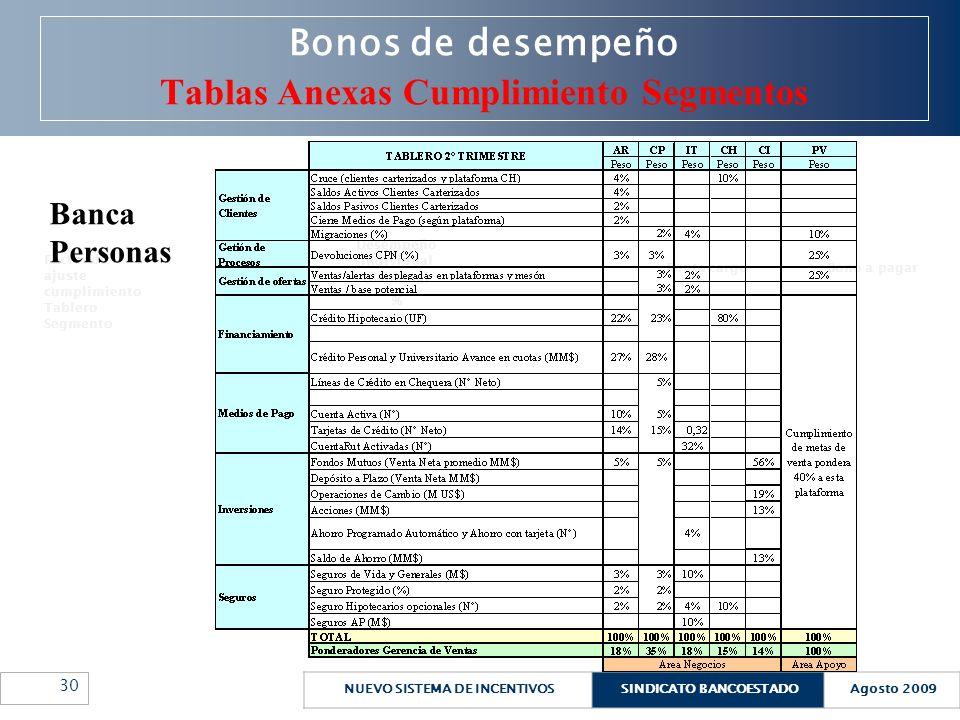 NUEVO SISTEMA DE INCENTIVOSSINDICATO BANCOESTADOAgosto 2009 30 Bonos de desempeño Tablas Anexas Cumplimiento Segmentos Factor de ajuste cumplimiento T