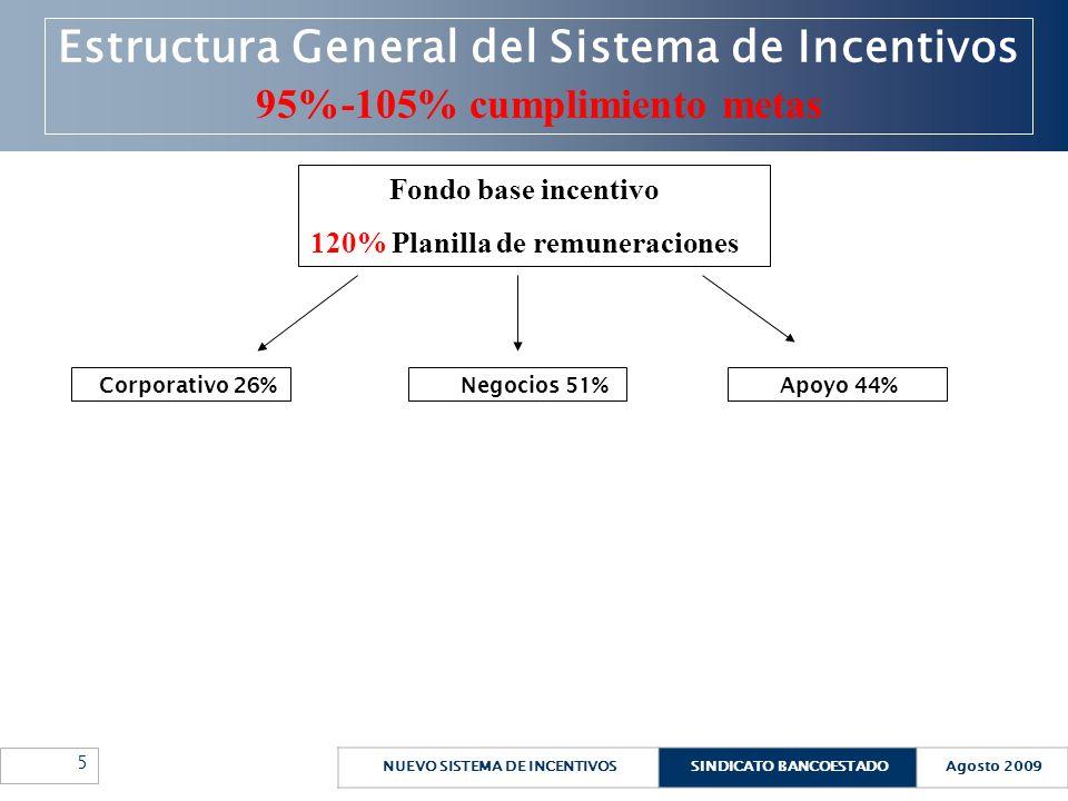 NUEVO SISTEMA DE INCENTIVOSSINDICATO BANCOESTADOAgosto 2009 6 Estructura General del Sistema de Incentivos 95%-105% cumplimiento metas Si se logra un cumplimiento entre 95 y 105% de las metas, entonces los Fondos a distribuir son: 26% de la planilla mensual de remuneraciones se asigna para el Bono Corporativo 94% de la planilla de mensual de remuneraciones se asigna a los Bonos de Desempeño de Apoyo y de Negocios.