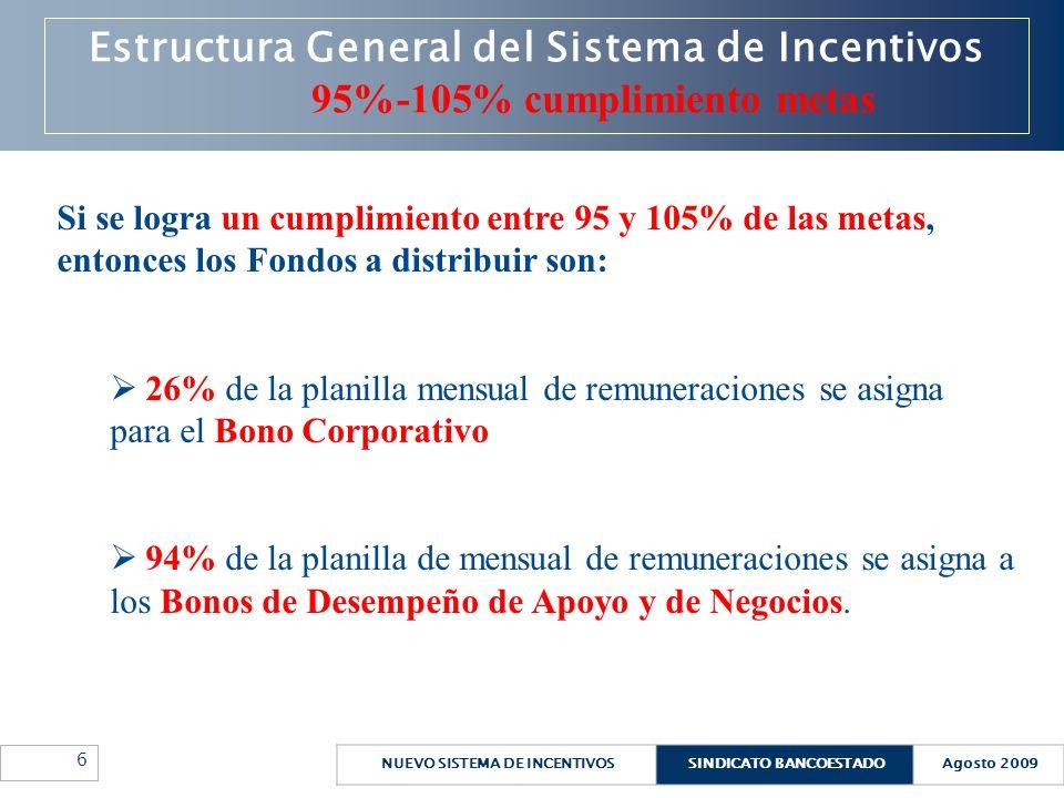 NUEVO SISTEMA DE INCENTIVOSSINDICATO BANCOESTADOAgosto 2009 7 Estructura General del Sistema de Incentivos 95%-105% cumplimiento metas Distribución de los Fondos de Desempeño de Apoyo y Negocios