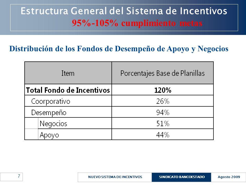 NUEVO SISTEMA DE INCENTIVOSSINDICATO BANCOESTADOAgosto 2009 7 Estructura General del Sistema de Incentivos 95%-105% cumplimiento metas Distribución de