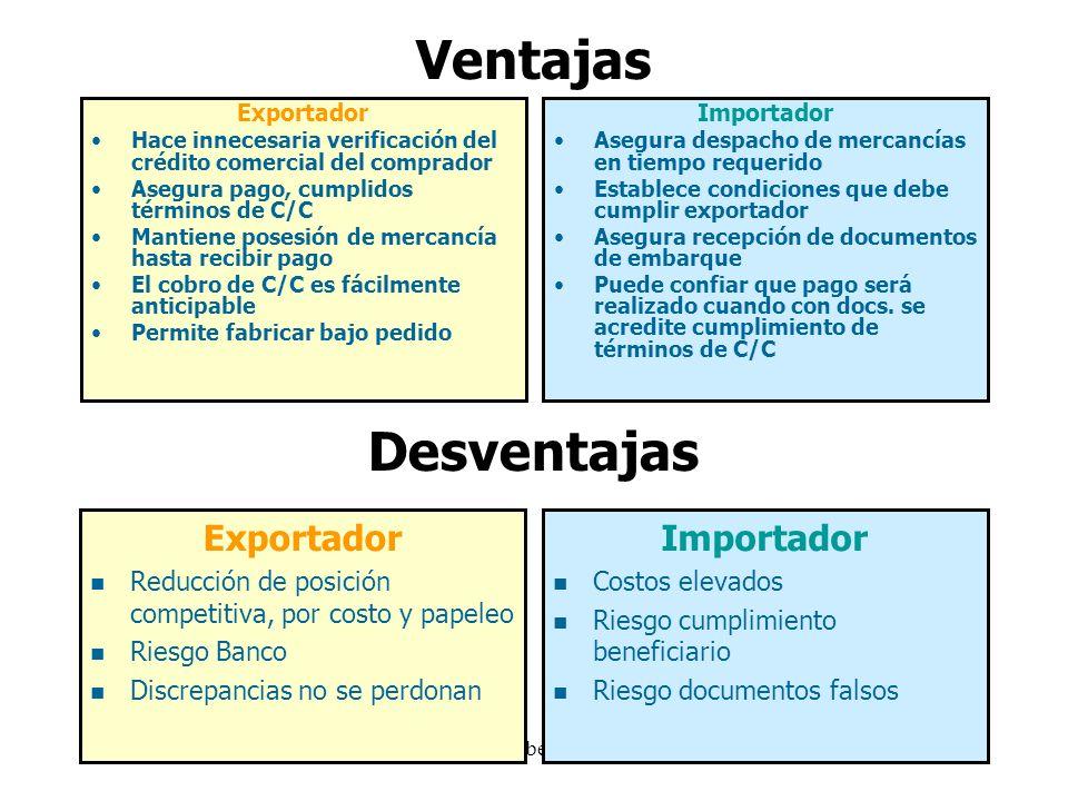 27/04/2014Miguel Cabello Arroyo27 Ventajas Exportador Hace innecesaria verificación del crédito comercial del comprador Asegura pago, cumplidos términ