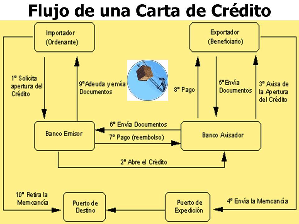 27/04/2014Miguel Cabello Arroyo35 Flujo de una Carta de Crédito