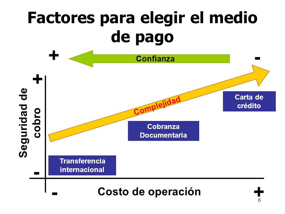 6 Factores para elegir el medio de pago Confianza + + - - Complejidad Costo de operación Seguridad de cobro Transferencia internacional Cobranza Docum