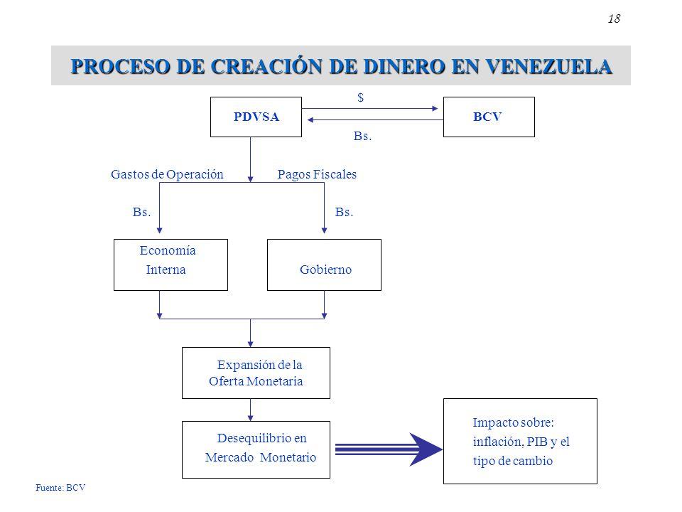 PROCESO DE CREACIÓN DE DINERO EN VENEZUELA $ PDVSA Bs. Gastos de Operación Pagos Fiscales Bs. Bs. Economía Interna Gobierno Expansión de la Oferta Mon