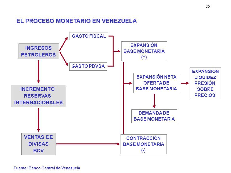Fuente: Banco Central de Venezuela INCREMENTO RESERVAS INTERNACIONALES VENTAS DE DIVISAS BCV INGRESOS PETROLEROS GASTO FISCAL GASTO PDVSA EXPANSIÓN BA