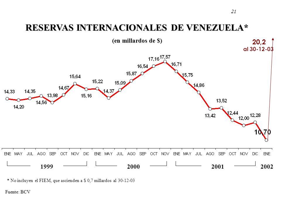 2002200020011999 Fuente: BCV RESERVAS INTERNACIONALES DE VENEZUELA* (en millardos de $) * No incluyen el FIEM, que ascienden a $ 0,7 millardos al 30-1