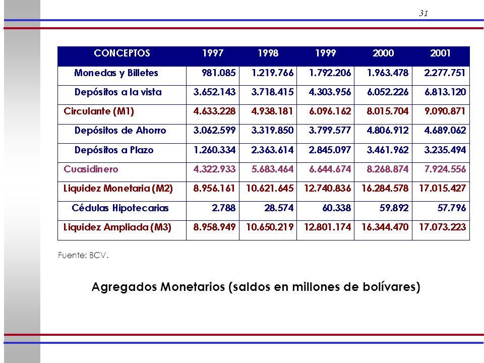 31 Fuente: BCV. Agregados Monetarios (saldos en millones de bolívares)