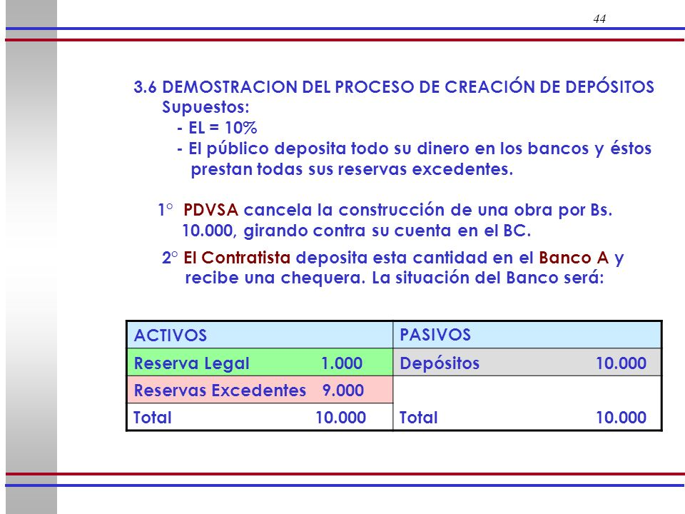 44 3.6 DEMOSTRACION DEL PROCESO DE CREACIÓN DE DEPÓSITOS Supuestos: - EL = 10% - El público deposita todo su dinero en los bancos y éstos prestan toda