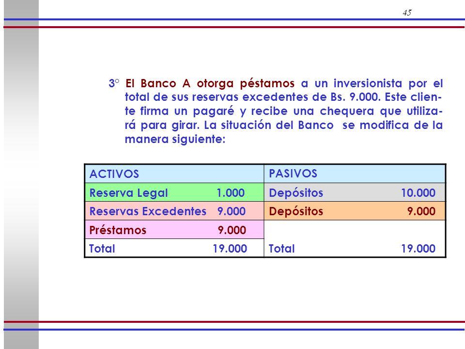45 3° El Banco A otorga péstamos a un inversionista por el total de sus reservas excedentes de Bs. 9.000. Este clien- te firma un pagaré y recibe una