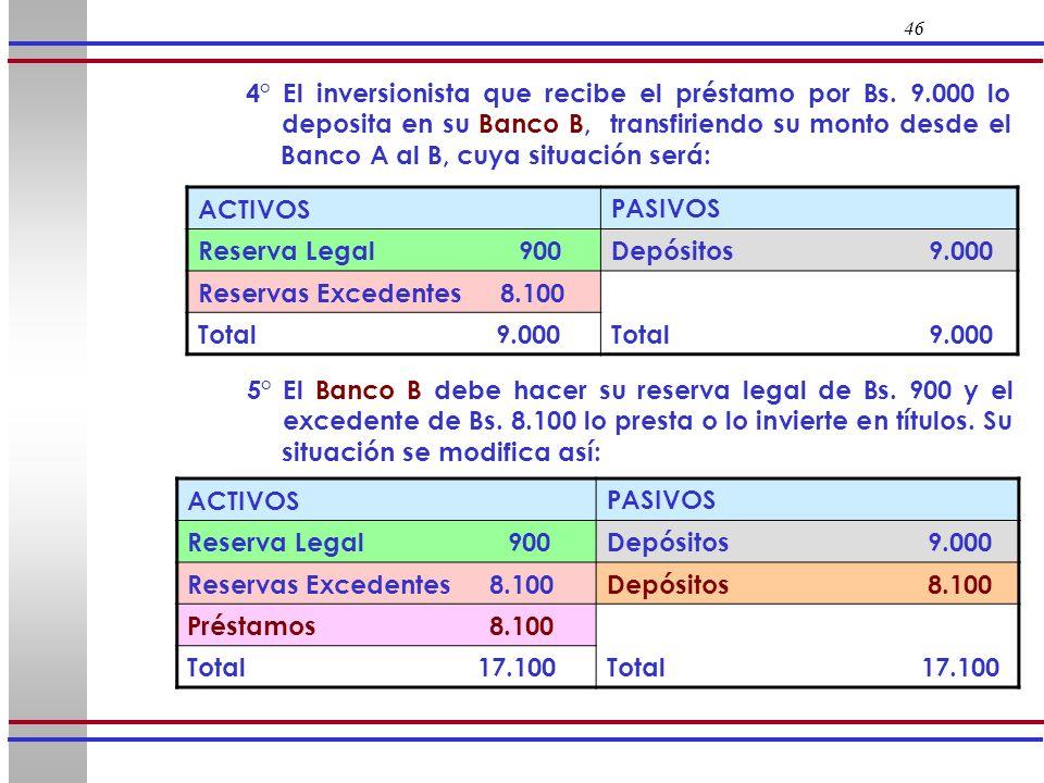 46 4° El inversionista que recibe el préstamo por Bs. 9.000 lo deposita en su Banco B, transfiriendo su monto desde el Banco A al B, cuya situación se