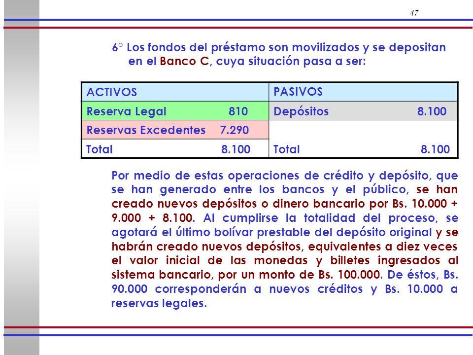 47 6° Los fondos del préstamo son movilizados y se depositan en el Banco C, cuya situación pasa a ser: ACTIVOSPASIVOS Reserva Legal 810Depósitos 8.100