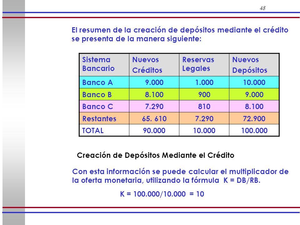 48 Sistema Bancario Nuevos Créditos Reservas Legales Nuevos Depósitos Banco A9.0001.00010.000 Banco B8.1009009.000 Banco C7.2908108.100 Restantes65. 6