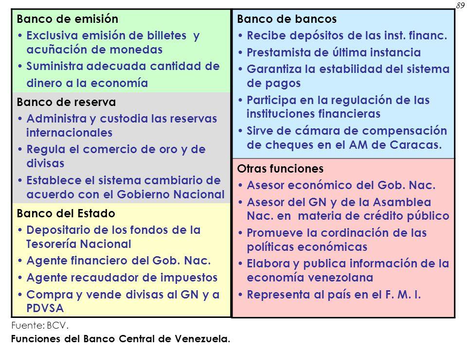 Banco de emisión Exclusiva emisión de billetes y acuñación de monedas Suministra adecuada cantidad de dinero a la economía Banco de reserva Administra