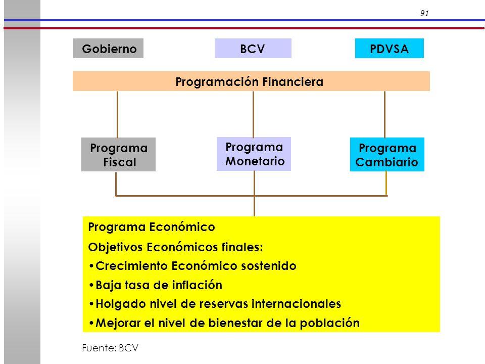 91 Gobierno BCV PDVSA Programación Financiera Programa Fiscal Programa Monetario Programa Cambiario Programa Económico Objetivos Económicos finales: C