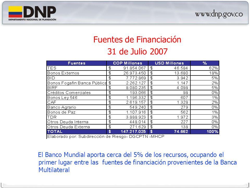 Fuentes de Financiación 31 de Julio 2007 El Banco Mundial aporta cerca del 5% de los recursos, ocupando el primer lugar entre las fuentes de financiación provenientes de la Banca Multilateral