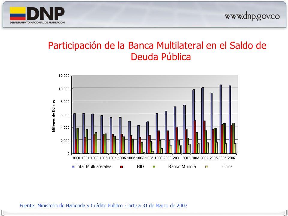 Participación de la Banca Multilateral en el Saldo de Deuda Pública Fuente: Ministerio de Hacienda y Crédito Publico.