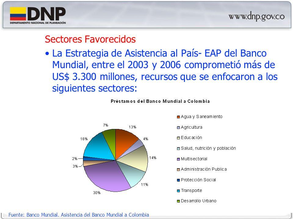 Sectores Favorecidos La Estrategia de Asistencia al País- EAP del Banco Mundial, entre el 2003 y 2006 comprometió más de US$ 3.300 millones, recursos que se enfocaron a los siguientes sectores: Fuente: Banco Mundial.