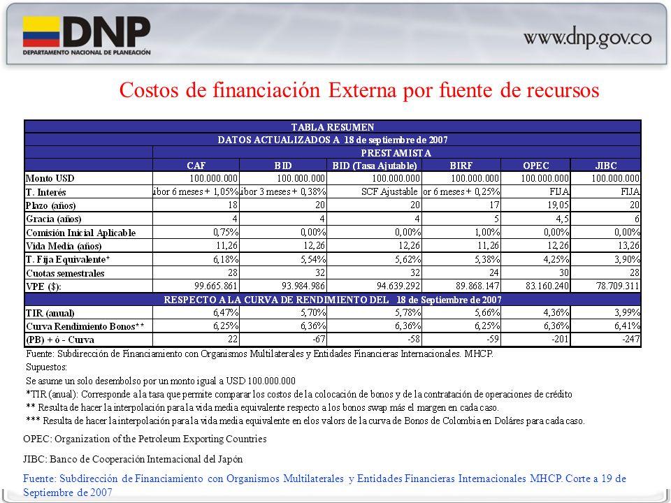 Costos de financiación Externa por fuente de recursos OPEC: Organization of the Petroleum Exporting Countries JIBC: Banco de Cooperación Internacional