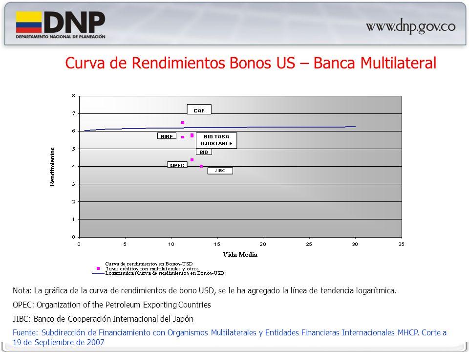 Curva de Rendimientos Bonos US – Banca Multilateral Nota: La gráfica de la curva de rendimientos de bono USD, se le ha agregado la línea de tendencia logarítmica.