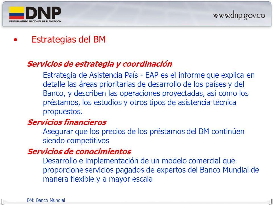 Estrategias del BM Servicios de estrategia y coordinación Estrategia de Asistencia País - EAP es el informe que explica en detalle las áreas prioritarias de desarrollo de los países y del Banco, y describen las operaciones proyectadas, así como los préstamos, los estudios y otros tipos de asistencia técnica propuestos.