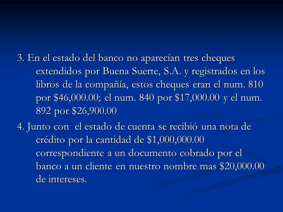 3. En el estado del banco no aparecían tres cheques extendidos por Buena Suerte, S.A. y registrados en los libros de la compañía, estos cheques eran e