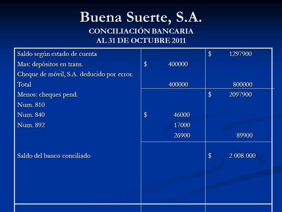 Buena Suerte, S.A. CONCILIACIÓN BANCARIA AL 31 DE OCTUBRE 2011 Saldo según estado de cuenta Mas: depósitos en trans. Cheque de móvil, S.A. deducido po