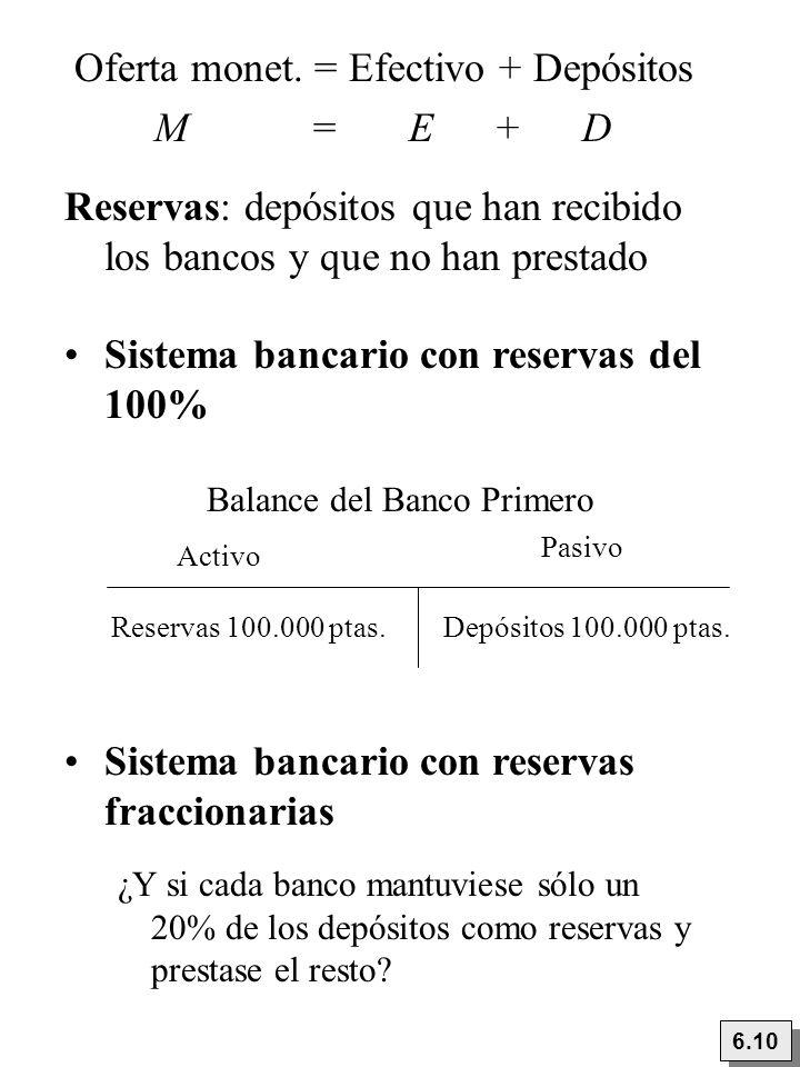 Oferta monet. = Efectivo + Depósitos M = E + D Reservas: depósitos que han recibido los bancos y que no han prestado Sistema bancario con reservas del