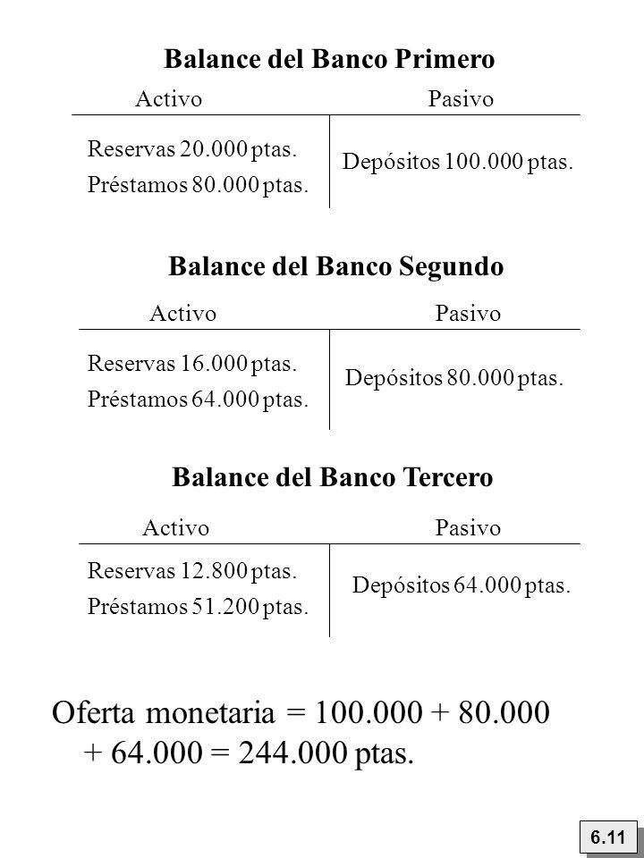 6.11 Oferta monetaria = 100.000 + 80.000 + 64.000 = 244.000 ptas. ActivoPasivo Balance del Banco Tercero Reservas 12.800 ptas. Depósitos 64.000 ptas.