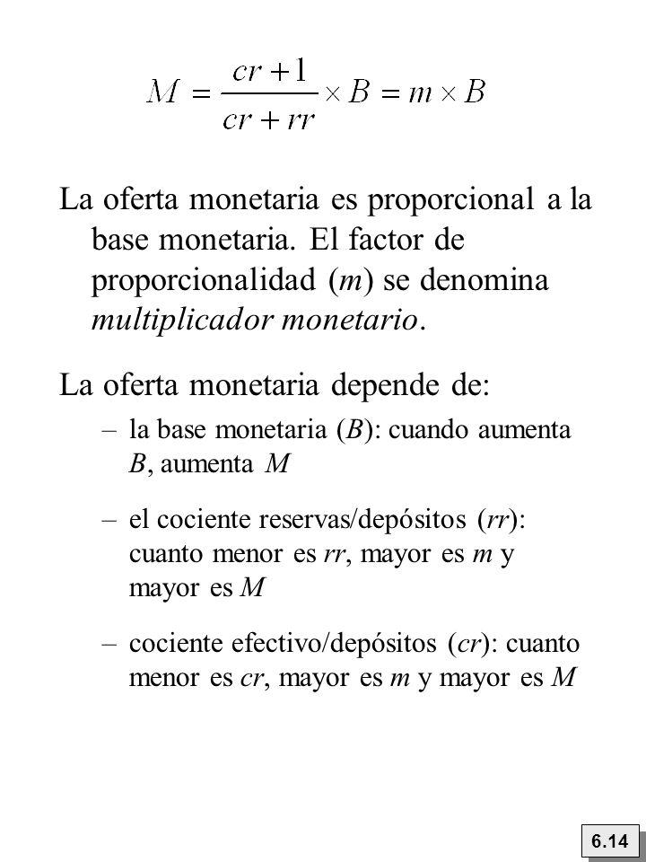 La oferta monetaria es proporcional a la base monetaria. El factor de proporcionalidad (m) se denomina multiplicador monetario. La oferta monetaria de