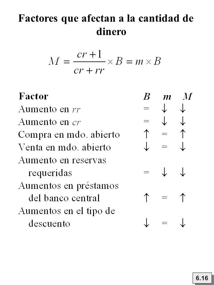Factores que afectan a la cantidad de dinero 6.16