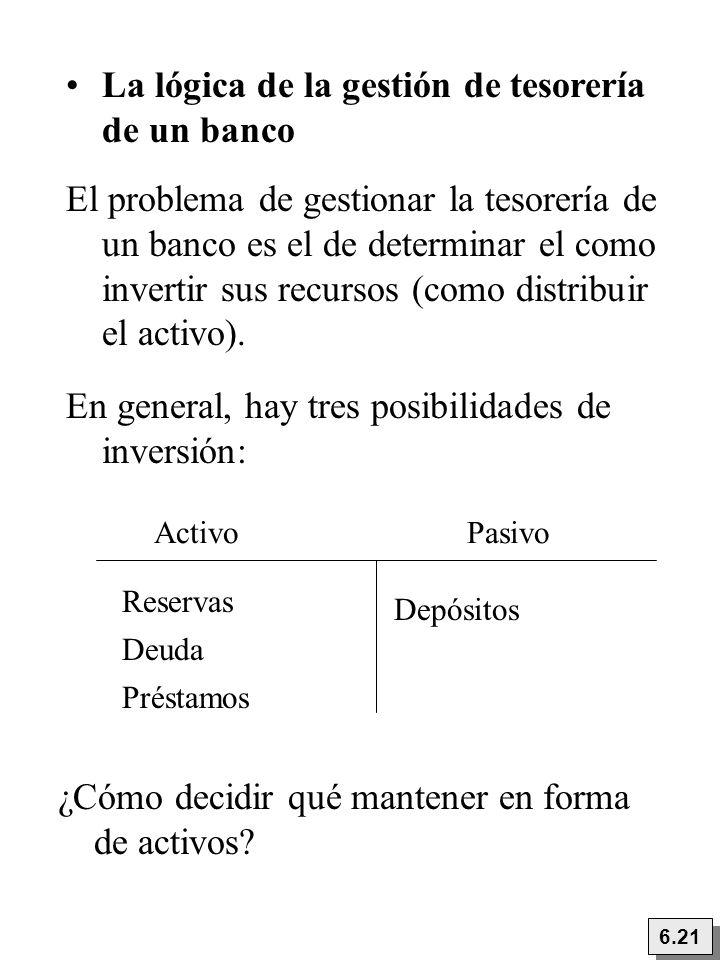 6.21 ¿Cómo decidir qué mantener en forma de activos? ActivoPasivo Reservas Depósitos La lógica de la gestión de tesorería de un banco El problema de g