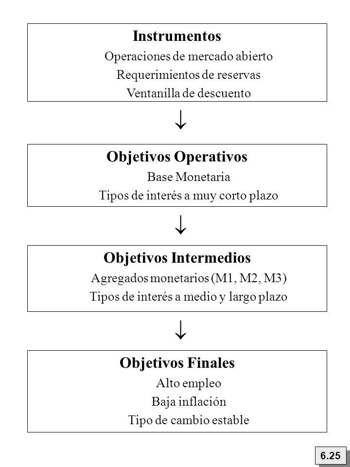 Instrumentos Operaciones de mercado abierto Requerimientos de reservas Ventanilla de descuento 6.25 Objetivos Finales Alto empleo Baja inflación Tipo