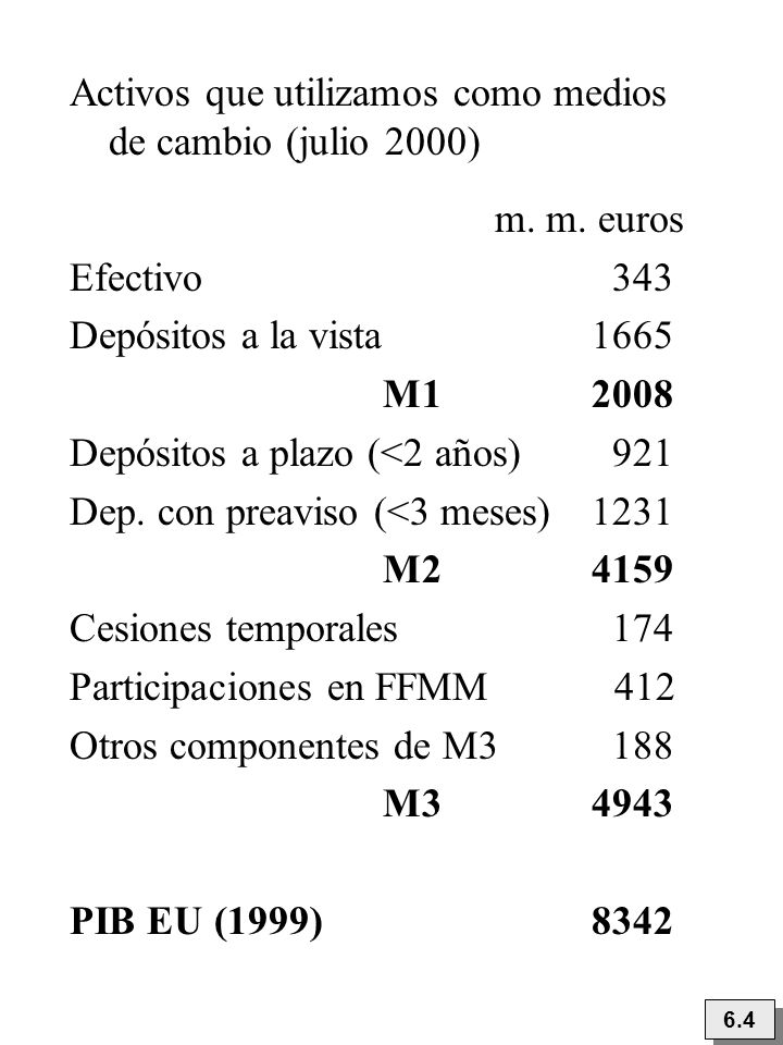 Activos que utilizamos como medios de cambio (julio 2000) m. m. euros Efectivo 343 Depósitos a la vista 1665 M1 2008 Depósitos a plazo (<2 años) 921 D