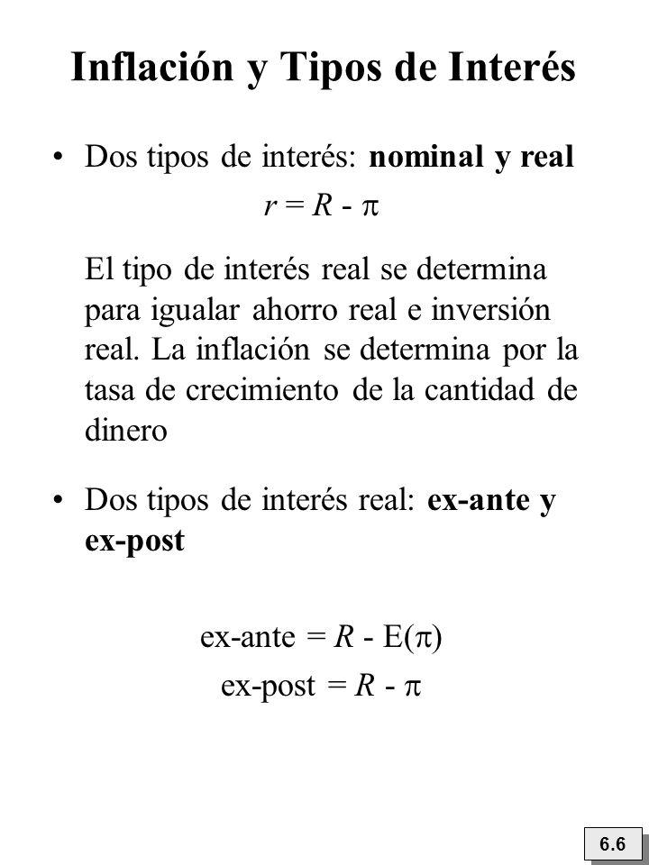 Inflación y Tipos de Interés 6.6 Dos tipos de interés: nominal y real r = R - El tipo de interés real se determina para igualar ahorro real e inversió
