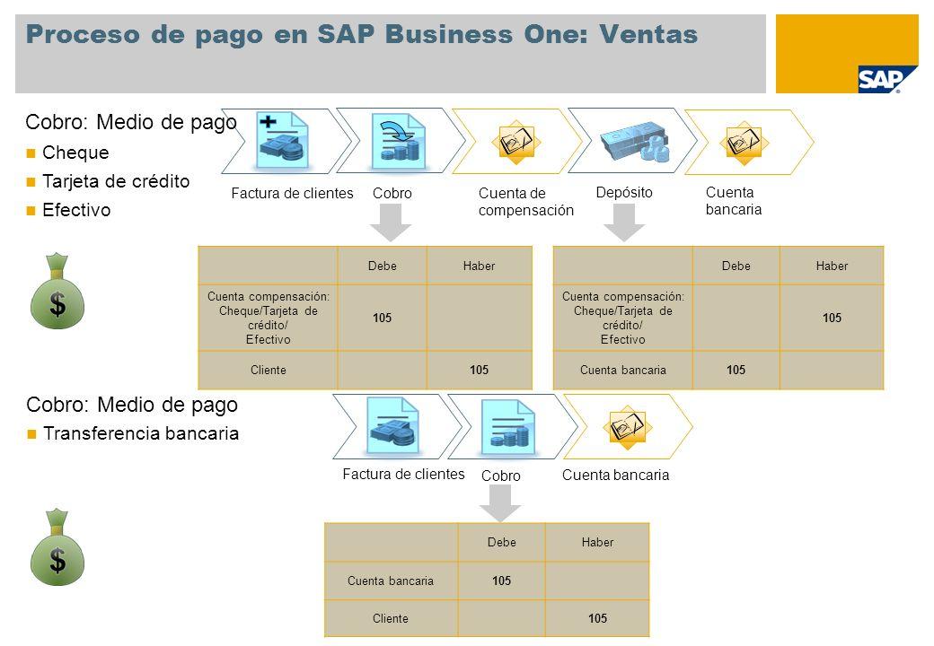Proceso de pago en SAP Business One: Ventas DebeHaber Cuenta compensación: Cheque/Tarjeta de crédito/ Efectivo 105 Cliente105 Cobro: Medio de pago Tra