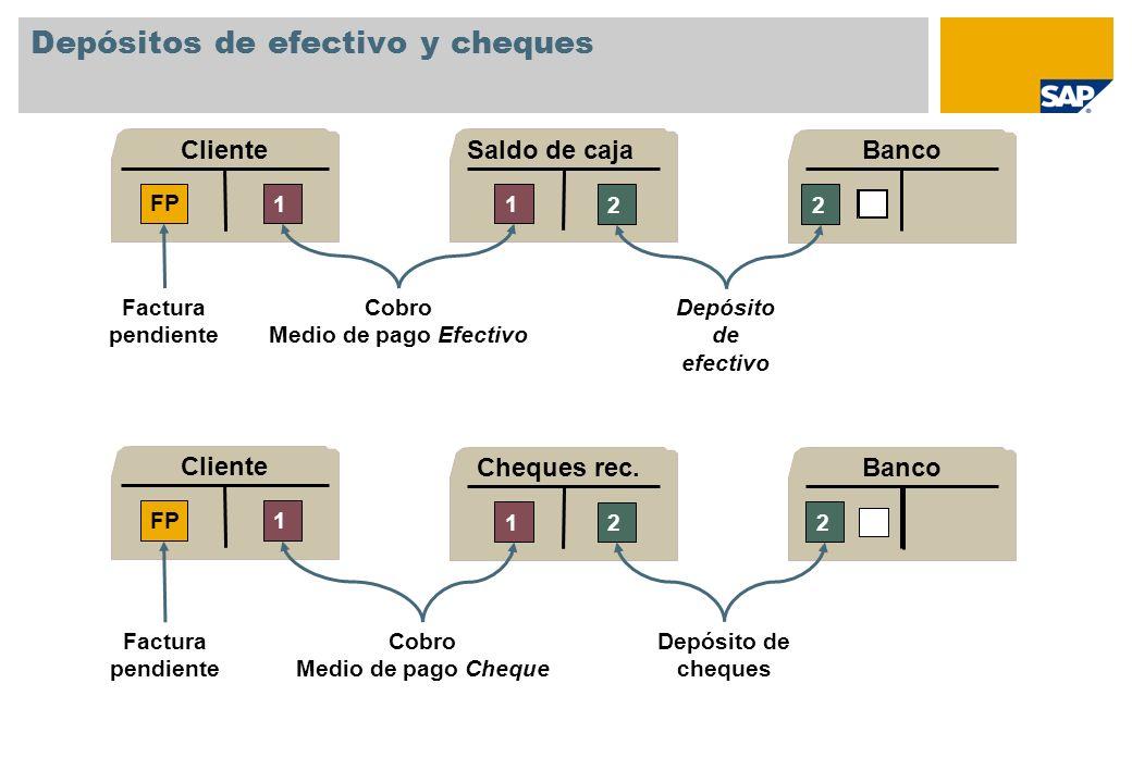 Depósitos de efectivo y cheques Saldo de caja 1 2 Banco 2 Depósito de efectivo Cheques rec. 1 2 Banco 2 Depósito de cheques Cliente 1 FP Factura pendi