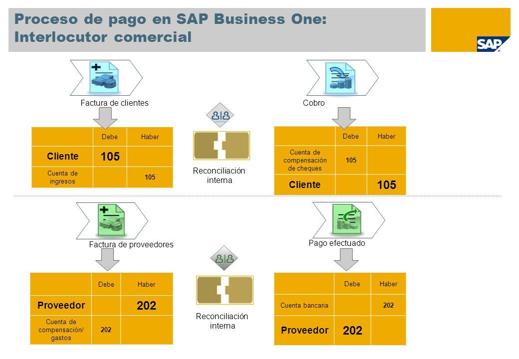 Proceso de pago en SAP Business One: Interlocutor comercial Factura de clientesCobro DebeHaber Cliente 105 Cuenta de ingresos 105 DebeHaber Cuenta de