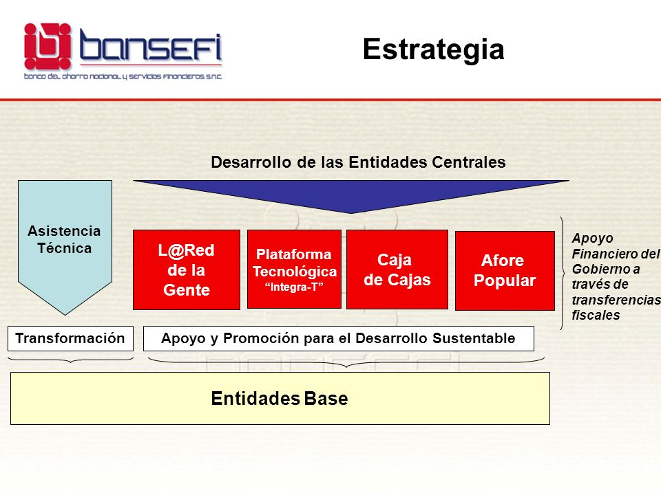 Caja de Cajas L@Red de la Gente Afore Popular Plataforma Tecnológica Integra-T Desarrollo de las Entidades Centrales Entidades Base Apoyo y Promoción