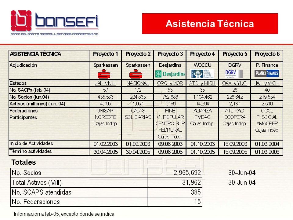 Totales Información a feb-05, excepto donde se indica