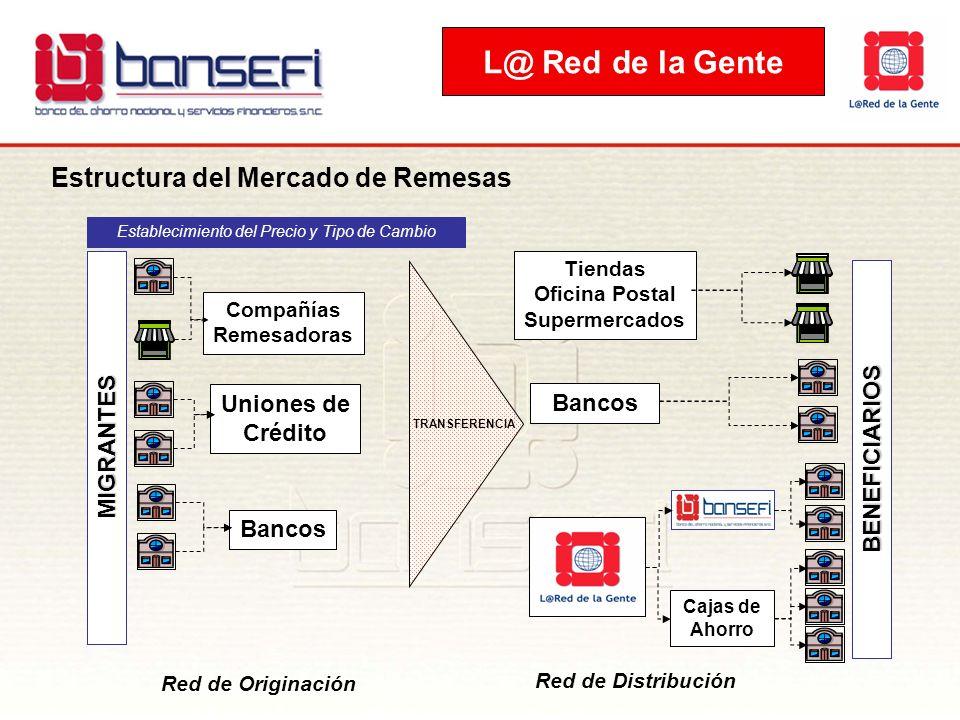 BENEFICIARIOS MIGRANTES Compañías Remesadoras Uniones de Crédito Bancos Cajas de Ahorro Bancos Tiendas Oficina Postal Supermercados Establecimiento de