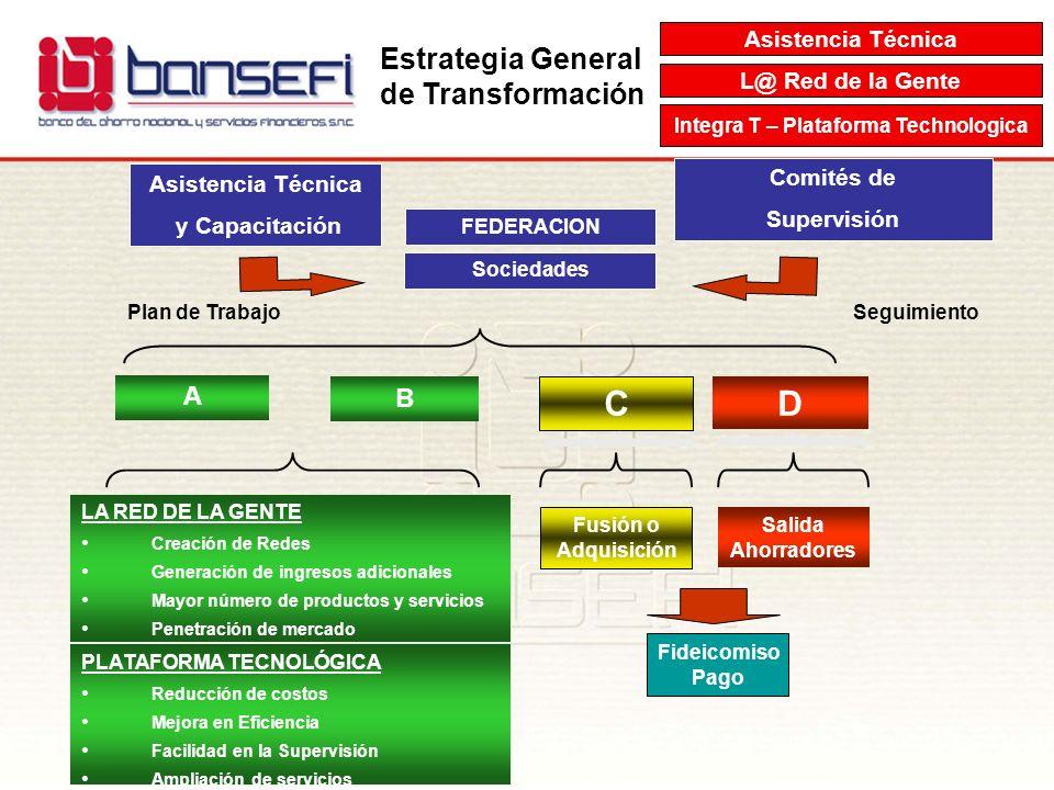 Estrategia General de Transformación Integra T – Plataforma Technologica L@ Red de la Gente Asistencia Técnica Sociedades Plan de Trabajo A B C D Fusi