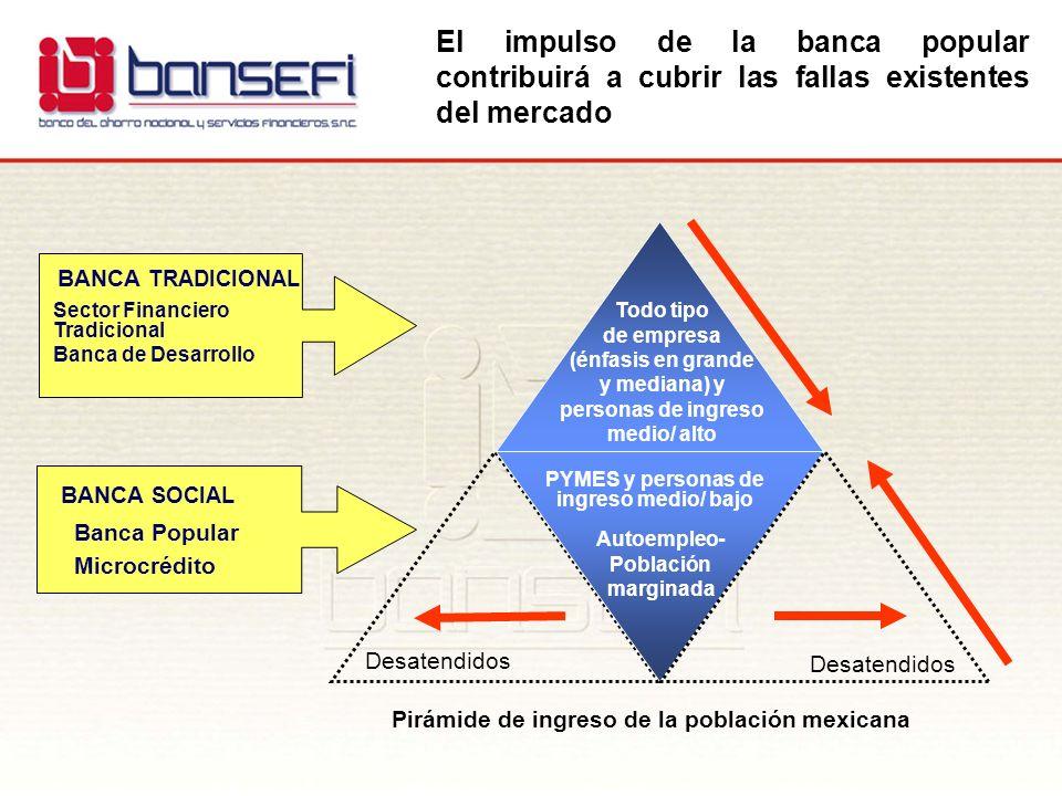 La creación de la Banca Popular La administración del Presidente Fox, en coordinación con el Congreso, han diseñado una Política Pública con el fin de transformar el sector financiero semi- formal en una oportunidad de profundizar el sistema financiero mexicano.